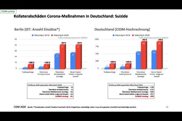CIDM - kolateralschäden