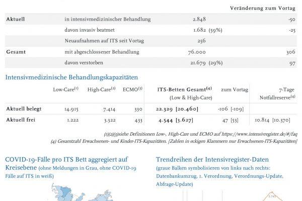 DIVI_Intensivregister_Report-8.pdf