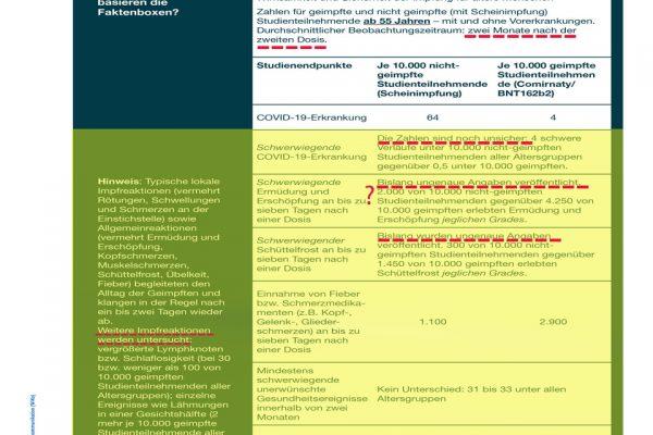 Faktenboxen zur mRNA-Schutzimpfung gegen COVID-19