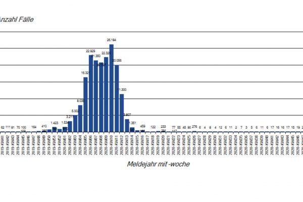 Wo?chentliche Influenzameldung en seit der Saison 2019-20